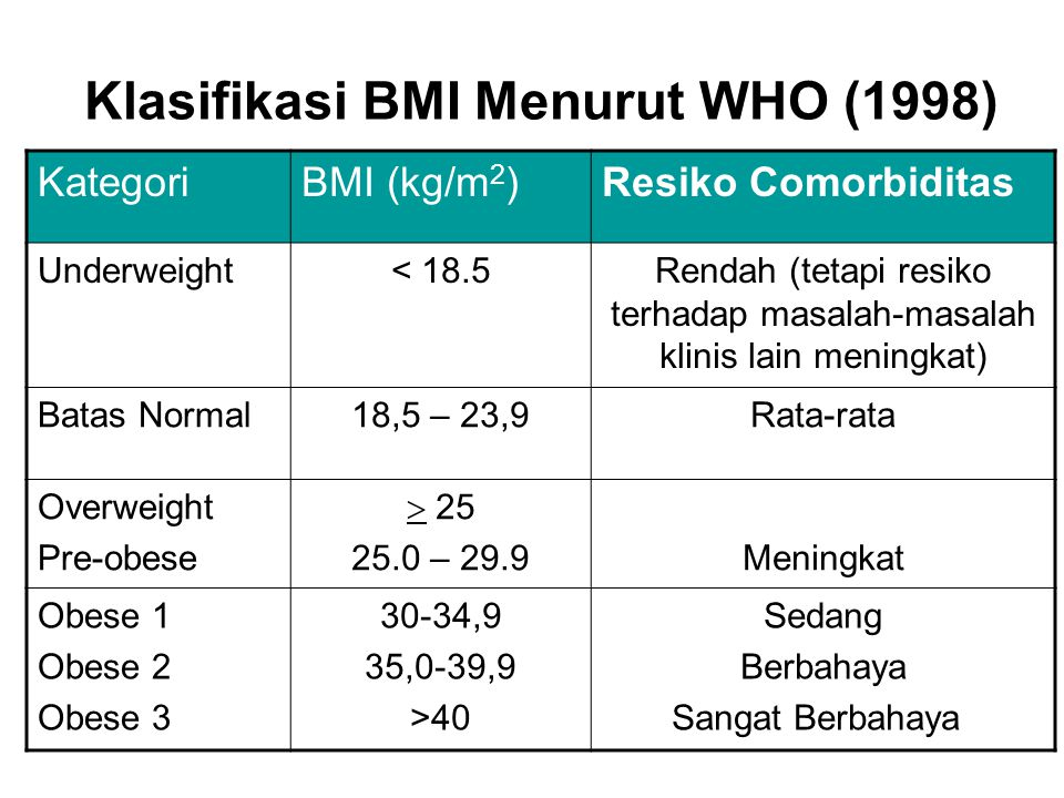 Klasifikasi BMI Menurut WHO (1998) KategoriBMI (kg/m 2 )Resiko Comorbiditas Underweight< 18.5Rendah (tetapi resiko terhadap masalah-masalah klinis lain meningkat) Batas Normal18,5 – 23,9Rata-rata Overweight Pre-obese  25 25.0 – 29.9Meningkat Obese 1 Obese 2 Obese 3 30-34,9 35,0-39,9 >40 Sedang Berbahaya Sangat Berbahaya