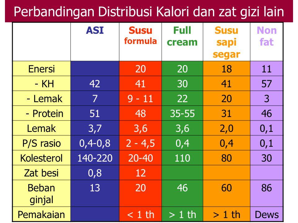Pemilihan susu botol Usia Kandungan zat gizi jenis susu Faktor intoleransi Permasalahan : mahal terjadi over diluted, pengenceran untuk menekan pengel
