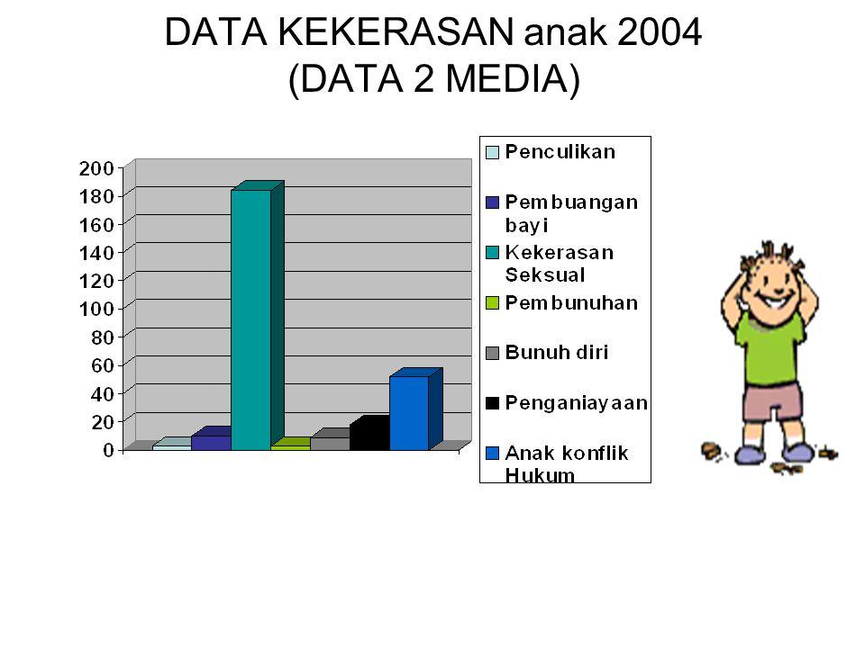 ANAK-ANAK YANG MEMBUTUHKAN PERLINDUNGAN KHUSUS UUPA no 23 tahun 2002 (D) Anak masyarakat Adat & Kelompok Minoritas (pasal 65) (A) Anak2 dalam situasi
