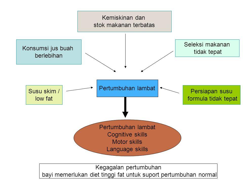 Problem pada balita Anemia gizi besi Karies gigi Sembelit Keamanan pangan Keracunan logam berat Malnutrisi ( under and over nutrition) Cacat lahir