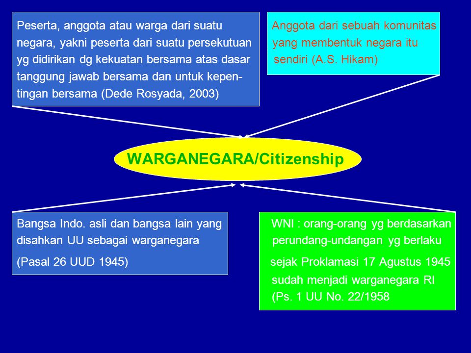 Peserta, anggota atau warga dari suatu Anggota dari sebuah komunitas negara, yakni peserta dari suatu persekutuan yang membentuk negara itu yg didirik