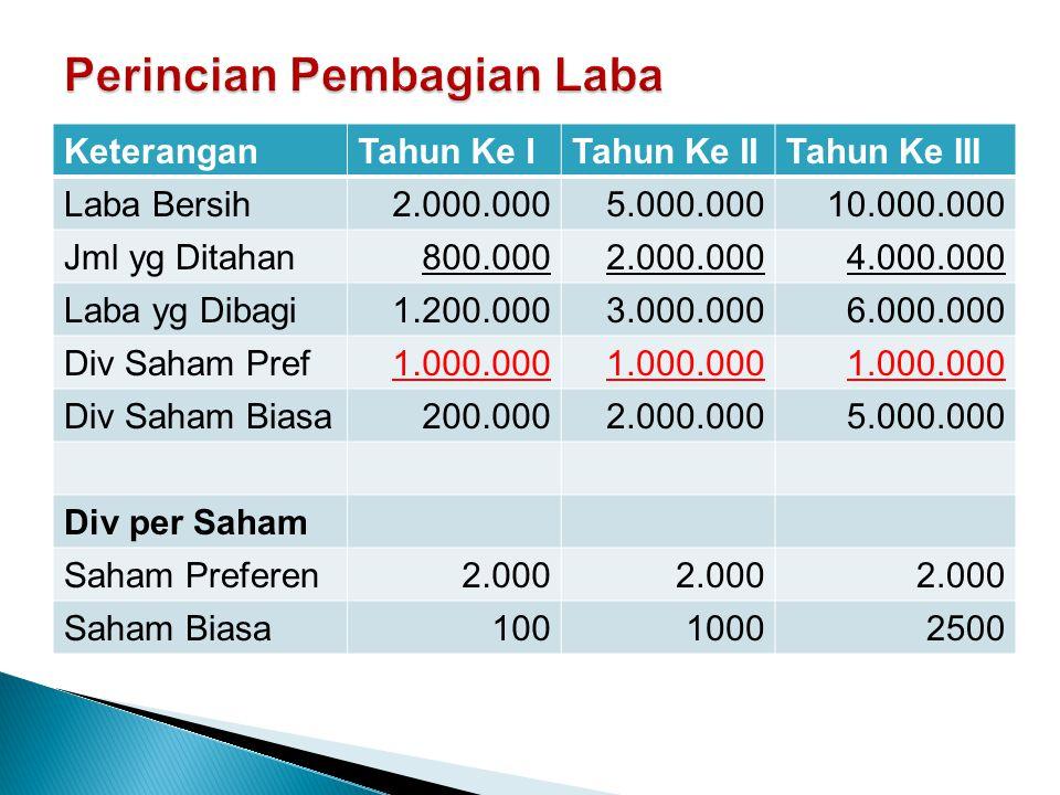 KeteranganTahun Ke ITahun Ke IITahun Ke III Laba Bersih2.000.0005.000.00010.000.000 Jml yg Ditahan800.0002.000.0004.000.000 Laba yg Dibagi1.200.0003.0