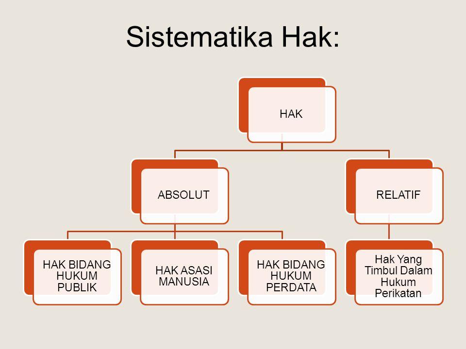 Sistematika Hak: HAKABSOLUT HAK BIDANG HUKUM PUBLIK HAK ASASI MANUSIA HAK BIDANG HUKUM PERDATA RELATIF Hak Yang Timbul Dalam Hukum Perikatan