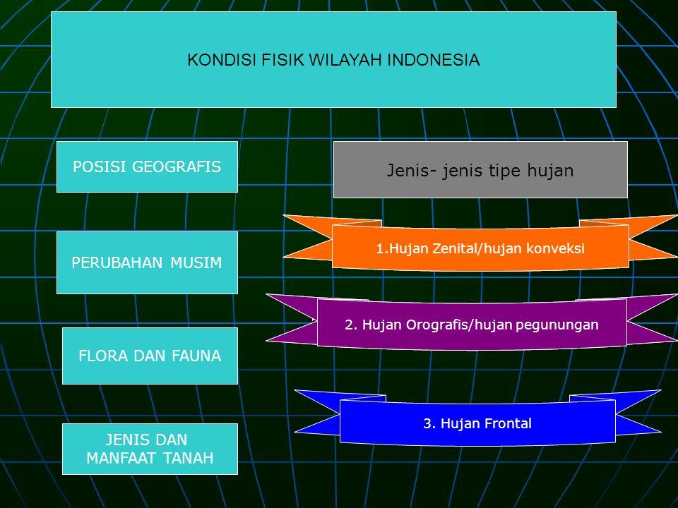 POSISI GEOGRAFIS PERUBAHAN MUSIM FLORA DAN FAUNA JENIS DAN MANFAAT TANAH KONDISI FISIK WILAYAH INDONESIA Jenis- jenis tipe hujan 1.Hujan Zenital/hujan konveksi 2.