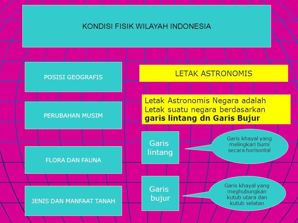 KONDISI FISIK WILAYAH INDONESIA POSISI GEOGRAFIS PERUBAHAN MUSIM FLORA DAN FAUNA JENIS DAN MANFAAT TANAH LETAK ASTRONOMIS Letak Astronomis Negara adalah Letak suatu negara berdasarkan garis lintang dn Garis Bujur Garis lintang Garis khayal yang melingkari bumi secara horisontal Garis bujur Garis khayal yang meghubungkan kutub utara dan kutub selatan