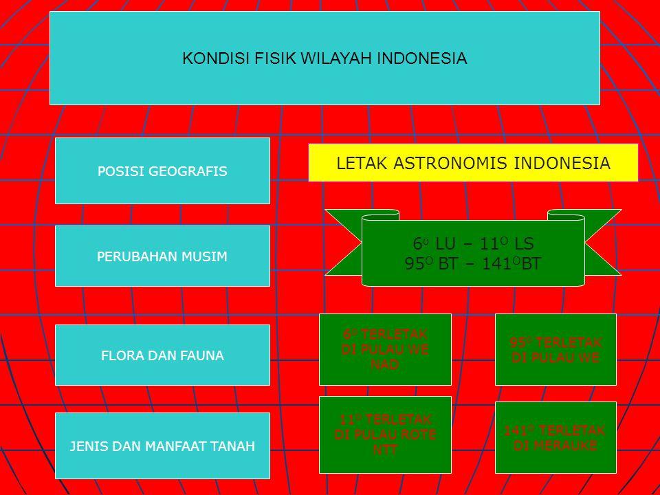 KONDISI FISIK WILAYAH INDONESIA POSISI GEOGRAFIS PERUBAHAN MUSIM FLORA DAN FAUNA JENIS DAN MANFAAT TANAH LETAK ASTRONOMIS INDONESIA 6 o LU – 11 O LS 95 O BT – 141 O BT 6 O TERLETAK DI PULAU WE NAD 11 O TERLETAK DI PULAU ROTE NTT 141 O TERLETAK DI MERAUKE 95 O TERLETAK DI PULAU WE