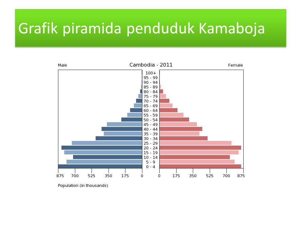 Grafik piramida penduduk Kamaboja Grafik piramida penduduk Kamaboja