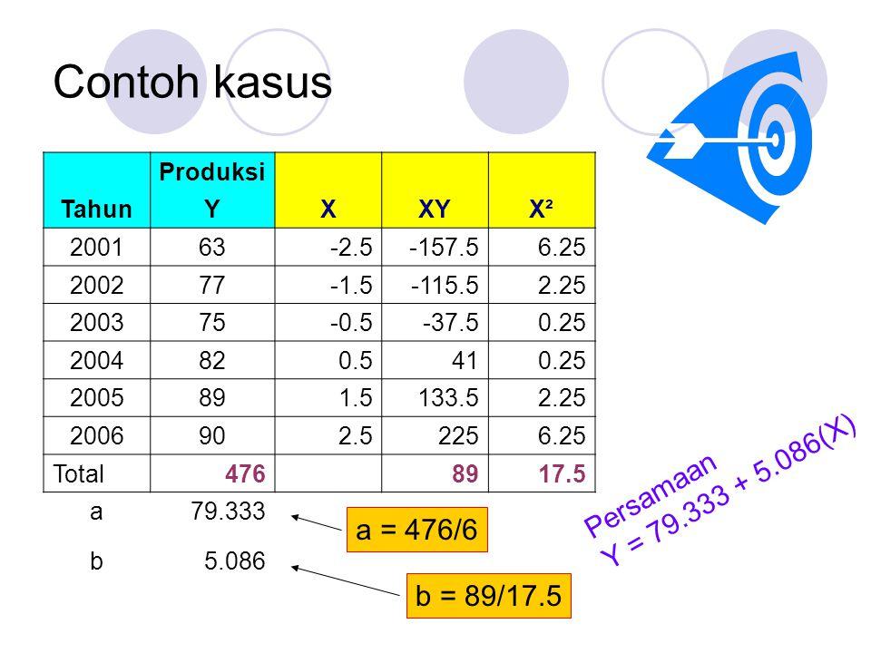 Contoh kasus Produksi TahunYXXYX² 200163-2.5-157.56.25 200277-1.5-115.52.25 200375-0.5-37.50.25 2004820.5410.25 2005891.5133.52.25 2006902.52256.25 Total476 8917.5 a79.333 b5.086 a = 476/6 b = 89/17.5 Persamaan Y = 79.333 + 5.086(X)