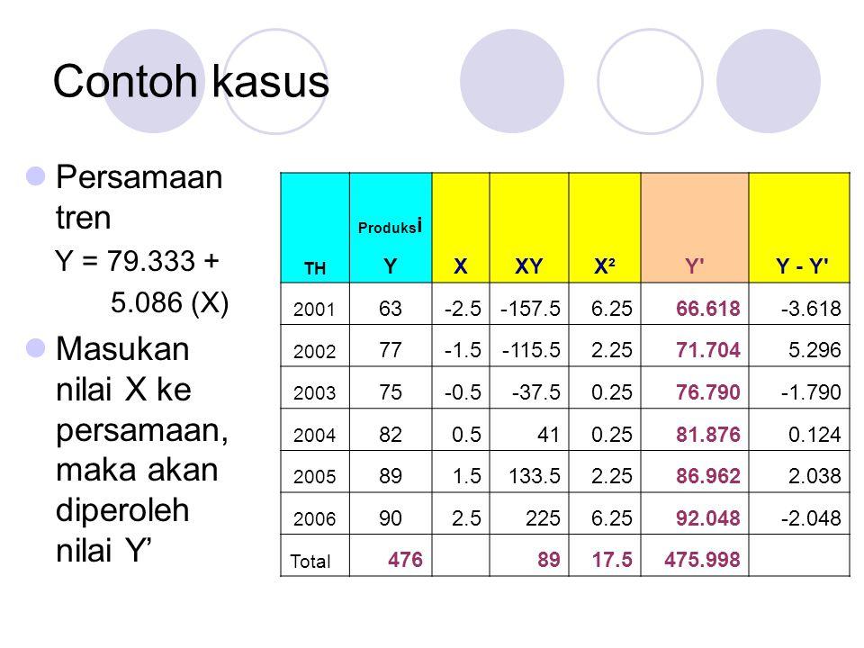 Contoh kasus Persamaan tren Y = 79.333 + 5.086 (X) Masukan nilai X ke persamaan, maka akan diperoleh nilai Y' Produks i TH YXXYX²Y Y - Y 2001 63-2.5-157.56.2566.618-3.618 2002 77-1.5-115.52.2571.7045.296 2003 75-0.5-37.50.2576.790-1.790 2004 820.5410.2581.8760.124 2005 891.5133.52.2586.9622.038 2006 902.52256.2592.048-2.048 Total 476 8917.5475.998