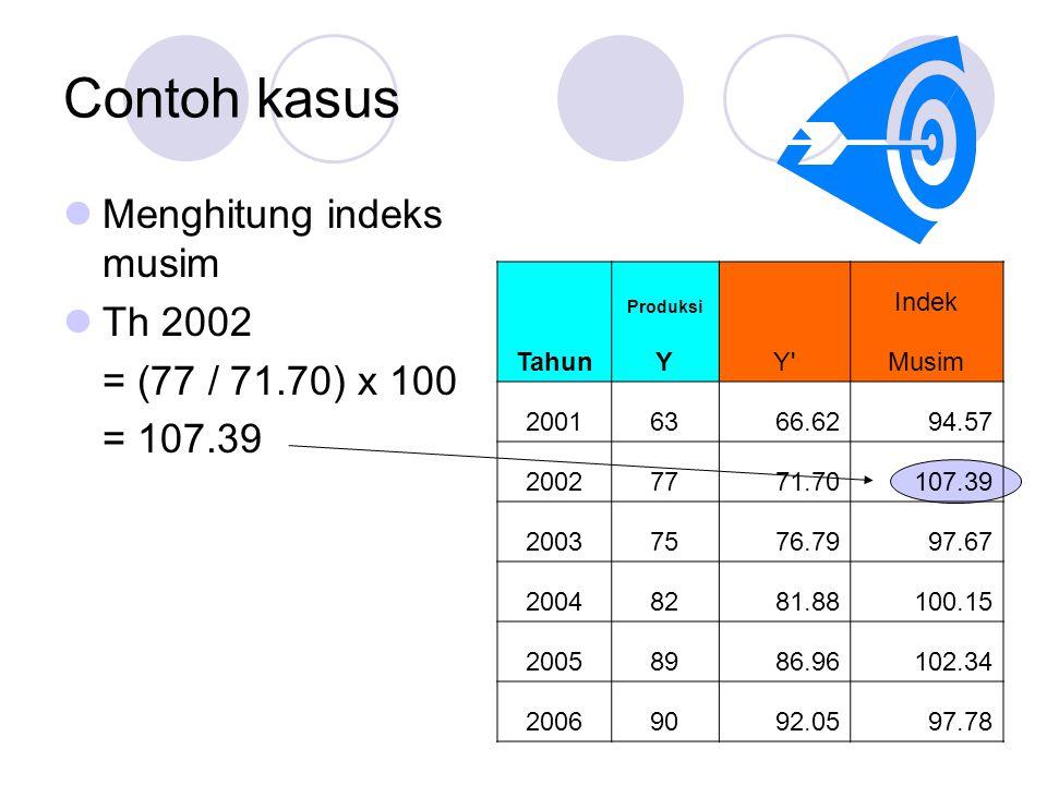 Contoh kasus Menghitung indeks musim Th 2002 = (77 / 71.70) x 100 = 107.39 Produksi Indek TahunYY Musim 20016366.6294.57 20027771.70107.39 20037576.7997.67 20048281.88100.15 20058986.96102.34 20069092.0597.78