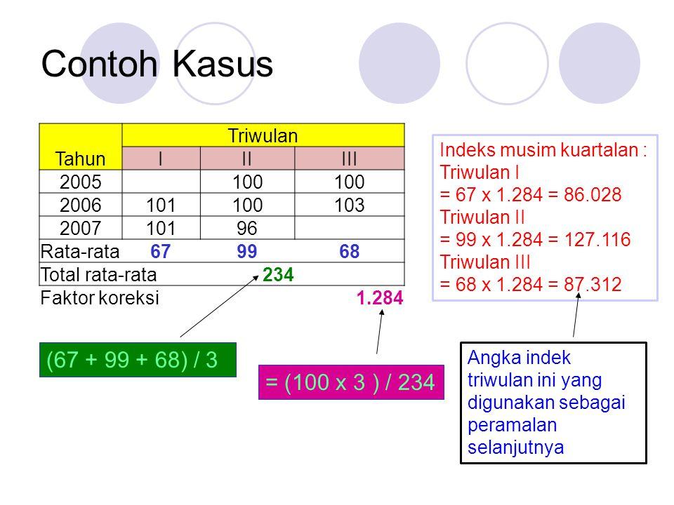 Contoh Kasus Triwulan TahunIIIIII 2005 100 2006101100103 200710196 Rata-rata679968 Total rata-rata234 Faktor koreksi1.284 = (100 x 3 ) / 234 Indeks musim kuartalan : Triwulan I = 67 x 1.284 = 86.028 Triwulan II = 99 x 1.284 = 127.116 Triwulan III = 68 x 1.284 = 87.312 Angka indek triwulan ini yang digunakan sebagai peramalan selanjutnya (67 + 99 + 68) / 3