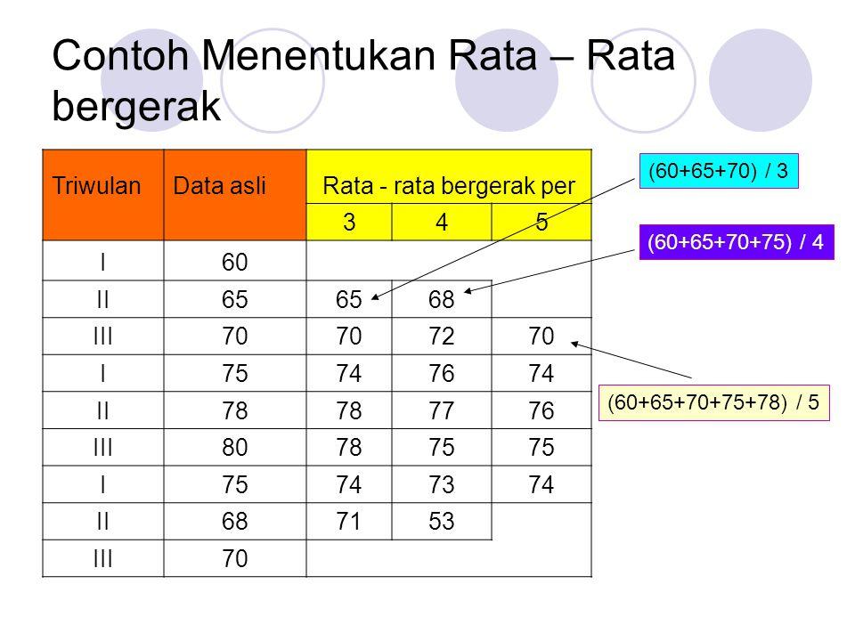 Contoh Menentukan Rata – Rata bergerak TriwulanData asliRata - rata bergerak per 345 I60 II65 68 III70 7270 I75747674 II78 7776 III807875 I 747374 II687153 III70 (60+65+70) / 3 (60+65+70+75) / 4 (60+65+70+75+78) / 5