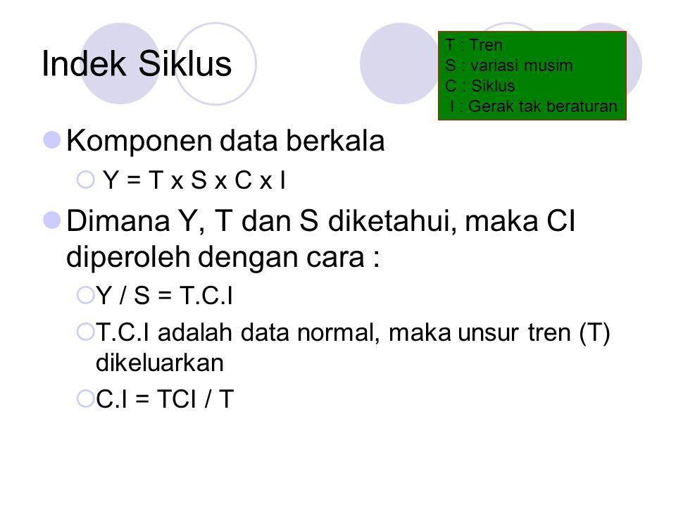 Indek Siklus Komponen data berkala  Y = T x S x C x I Dimana Y, T dan S diketahui, maka CI diperoleh dengan cara :  Y / S = T.C.I  T.C.I adalah data normal, maka unsur tren (T) dikeluarkan  C.I = TCI / T T : Tren S : variasi musim C : Siklus I : Gerak tak beraturan