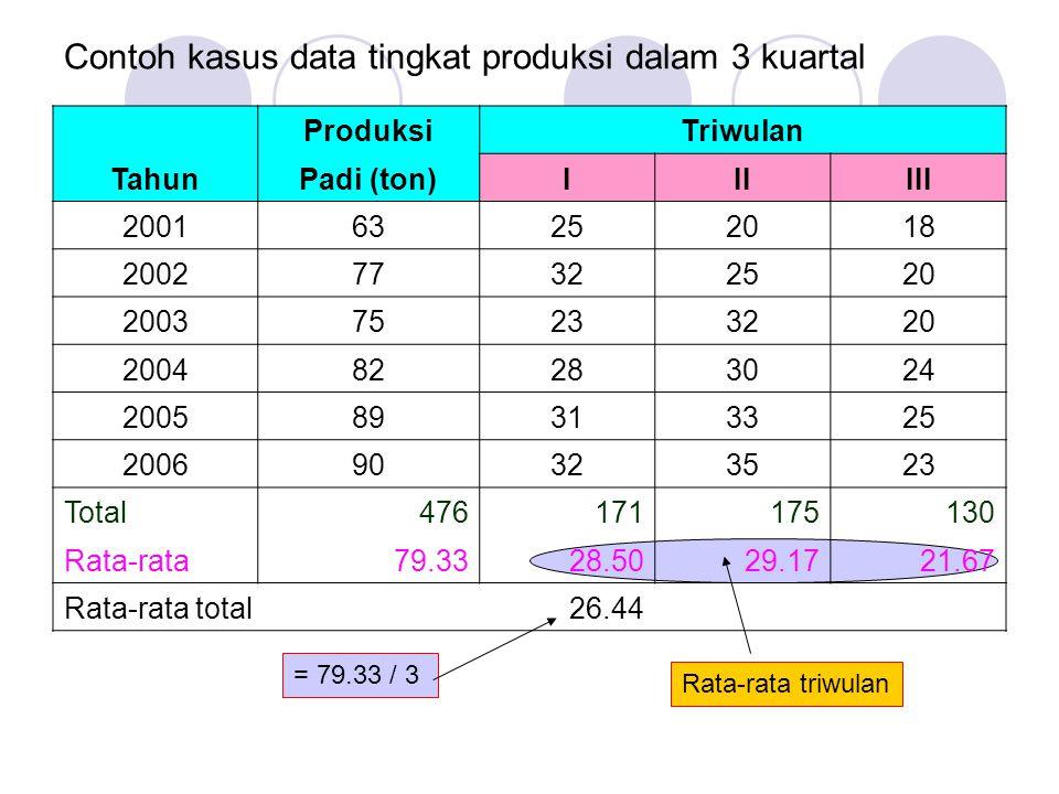 Contoh kasus data tingkat produksi dalam 3 kuartal ProduksiTriwulan TahunPadi (ton)IIIIII 200163252018 200277322520 200375233220 200482283024 200589313325 200690323523 Total476171175130 Rata-rata79.3328.5029.1721.67 Rata-rata total26.44 = 79.33 / 3 Rata-rata triwulan