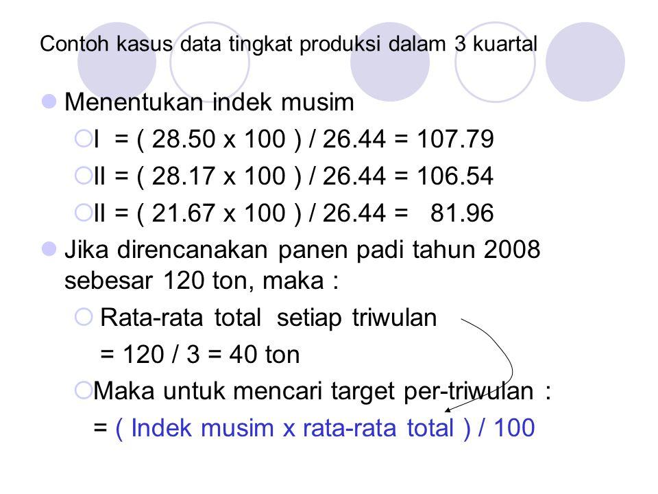 Contoh kasus data tingkat produksi dalam 3 kuartal Menentukan indek musim  I = ( 28.50 x 100 ) / 26.44 = 107.79  II = ( 28.17 x 100 ) / 26.44 = 106.