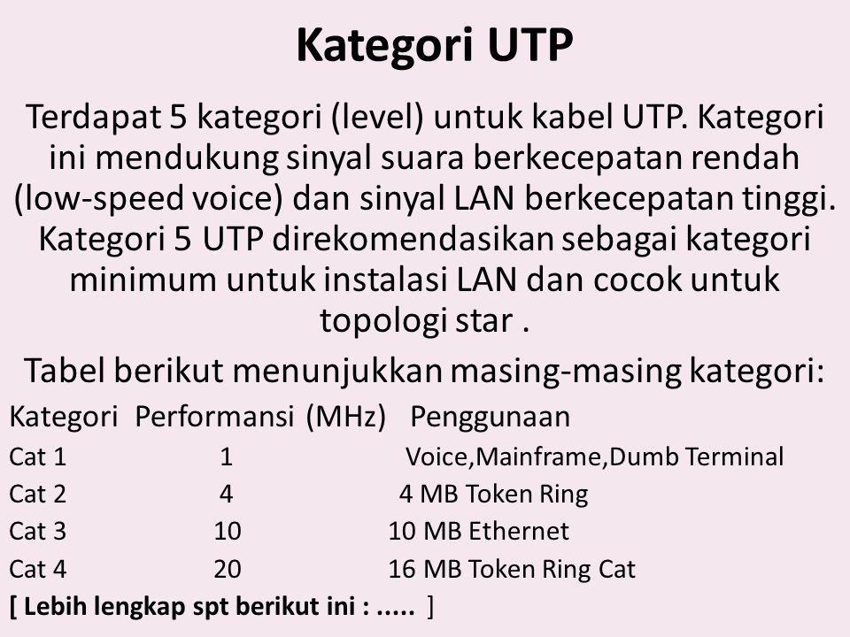 Kategori UTP Terdapat 5 kategori (level) untuk kabel UTP. Kategori ini mendukung sinyal suara berkecepatan rendah (low-speed voice) dan sinyal LAN ber