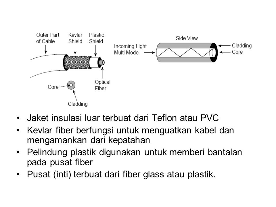 Jaket insulasi luar terbuat dari Teflon atau PVC Kevlar fiber berfungsi untuk menguatkan kabel dan mengamankan dari kepatahan Pelindung plastik digunakan untuk memberi bantalan pada pusat fiber Pusat (inti) terbuat dari fiber glass atau plastik.