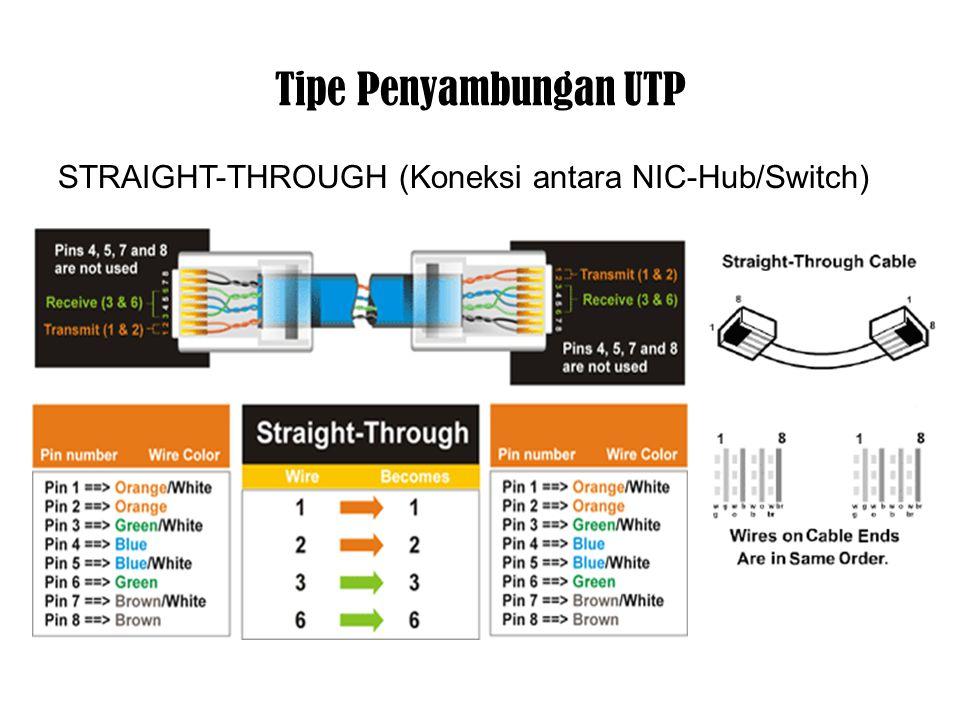 Perbandingan UTP, STP, Coaxial, dan Fiber Optik