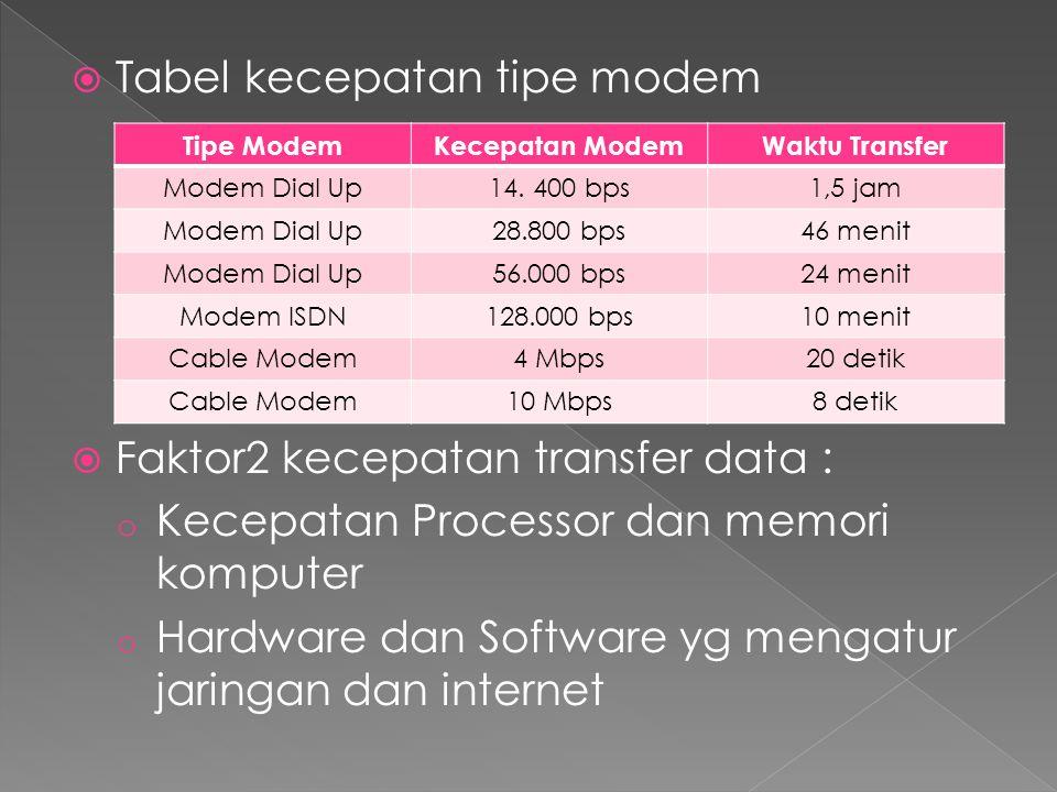  Tabel kecepatan tipe modem  Faktor2 kecepatan transfer data : o Kecepatan Processor dan memori komputer o Hardware dan Software yg mengatur jaringan dan internet Tipe ModemKecepatan ModemWaktu Transfer Modem Dial Up14.