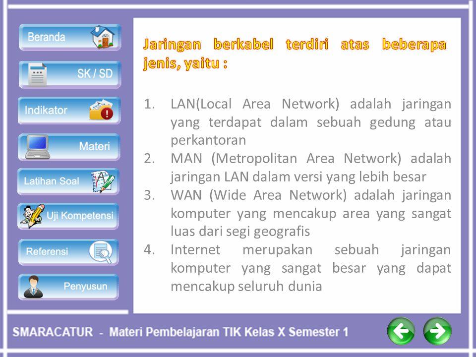 a. Kabel UTPc. Kabel Koaksial b. Kabel STP d. Kabel Fiberoptic