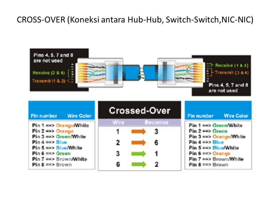CROSS-OVER (Koneksi antara Hub-Hub, Switch-Switch,NIC-NIC)