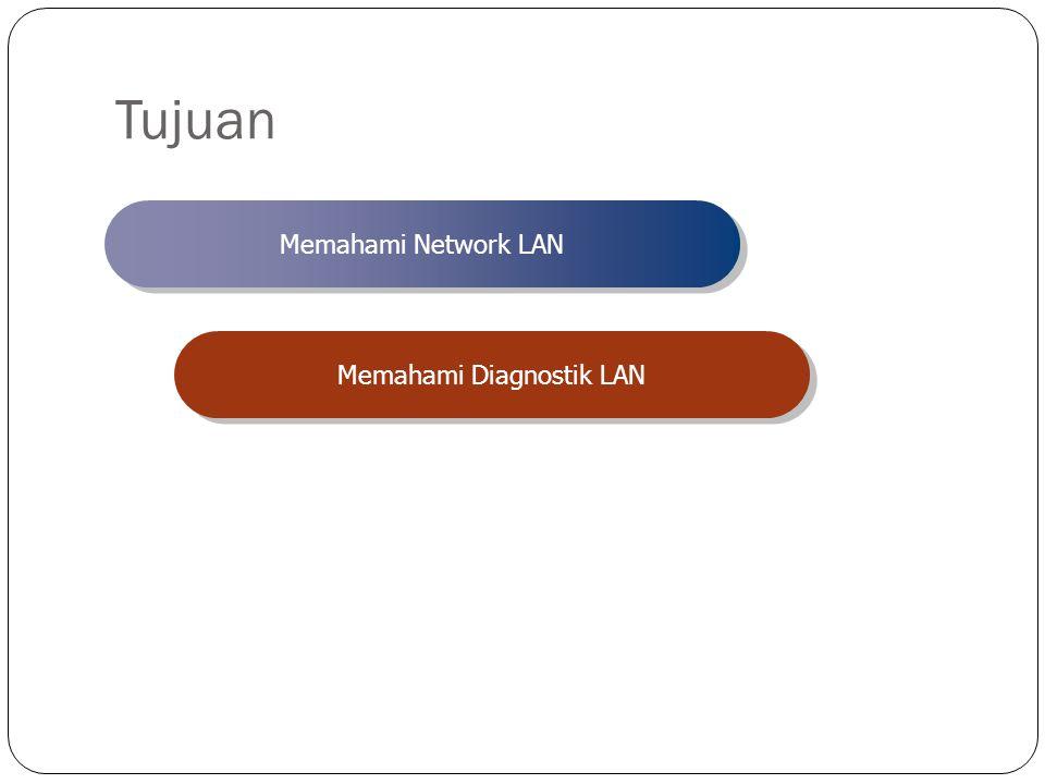 Tujuan Memahami Network LAN Memahami Diagnostik LAN