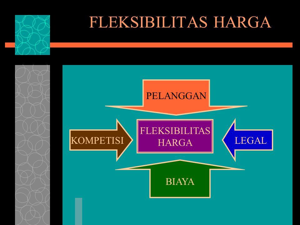 FLEKSIBILITAS HARGA FLEKSIBILITAS HARGA PELANGGAN KOMPETISI BIAYA LEGAL