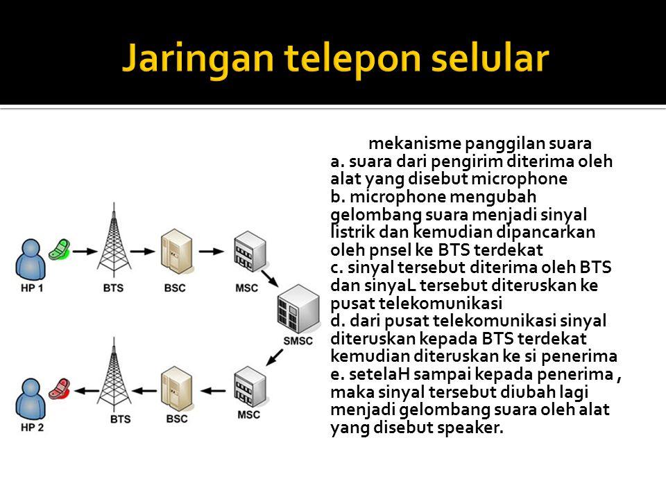 mekanisme panggilan suara a.suara dari pengirim diterima oleh alat yang disebut microphone b.