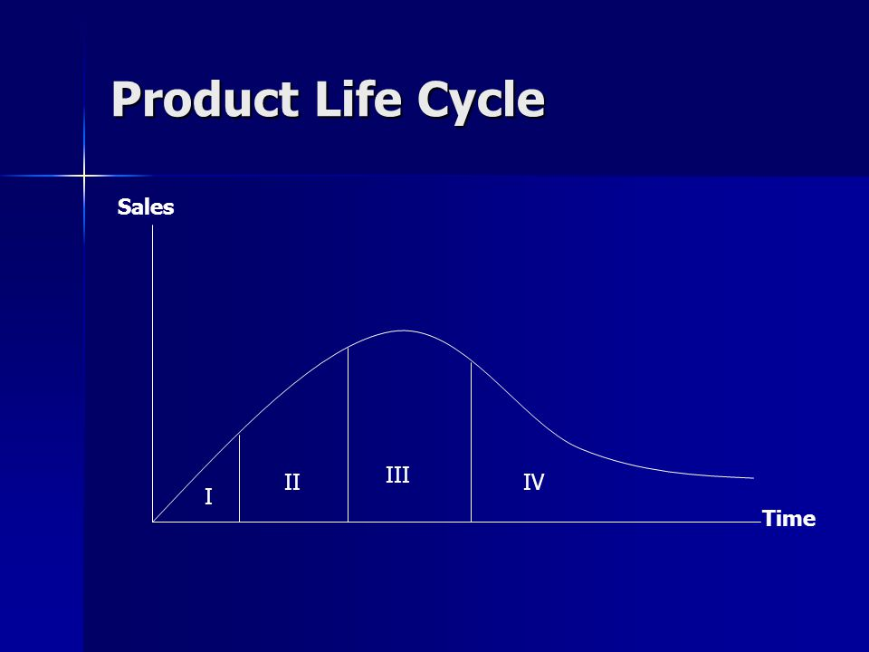 Product Life Cycle Sales Time I II III IV