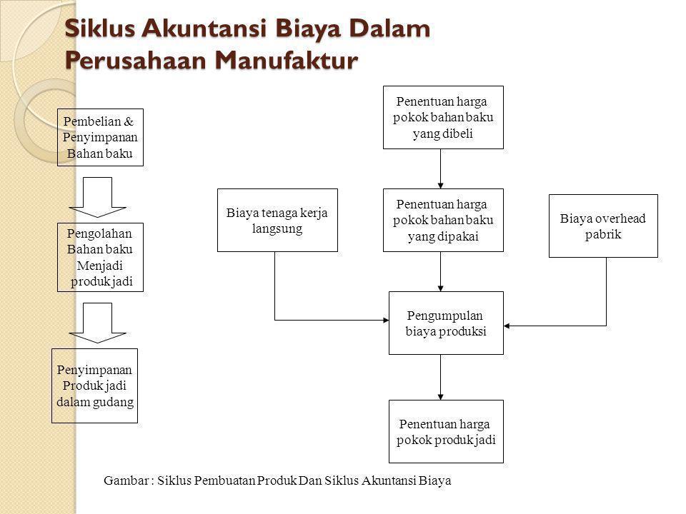 Siklus Akuntansi Biaya Dalam Perusahaan Manufaktur Pengolahan Bahan baku Menjadi produk jadi Penyimpanan Produk jadi dalam gudang Penentuan harga poko