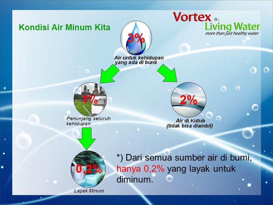 Kondisi Air Minum Kita *) Dari semua sumber air di bumi, hanya 0,2% yang layak untuk diminum.
