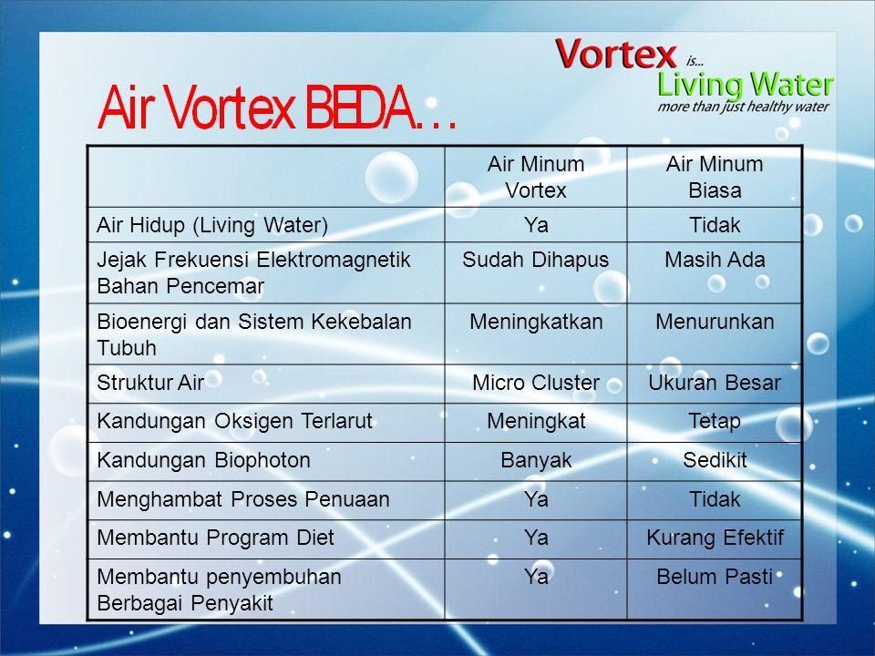 Air Minum Vortex Air Minum Biasa Air Hidup (Living Water)YaTidak Jejak Frekuensi Elektromagnetik Bahan Pencemar Sudah DihapusMasih Ada Bioenergi dan S