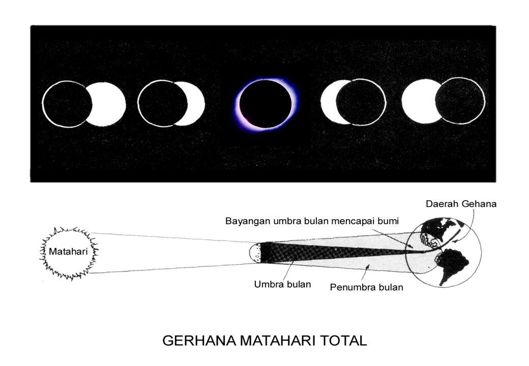 PERUBAHAN PENAMPAKAN BENTUK BULAN (FASE BULAN) Purnama Sabit Tua Sabit Muda Kwartir Pertama Kwartir Ketiga Bulan Susut Bulan Besar sinar matahari Bumi