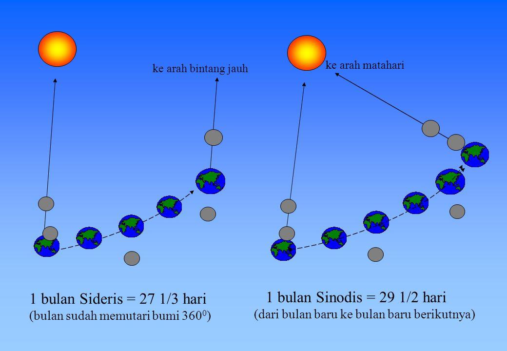 Kutub ekliptika Kutub orbit bulan 5050 Bidang orbit bulan miring 5,2 0 terhadap bidang ekliptika (orbit bumi mengedari matahari ) Ekuator langit Bidan