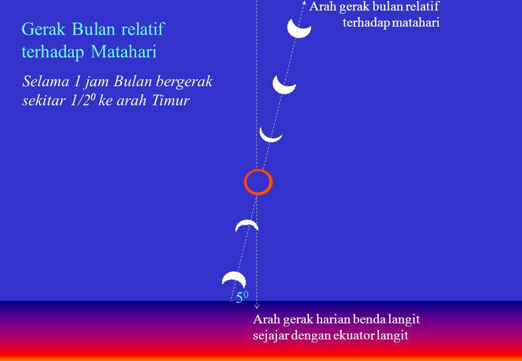 Gerak Bulan relatif terhadap gerak harian Matahari ½ 0 = selebar piringan matahari 1 Jam
