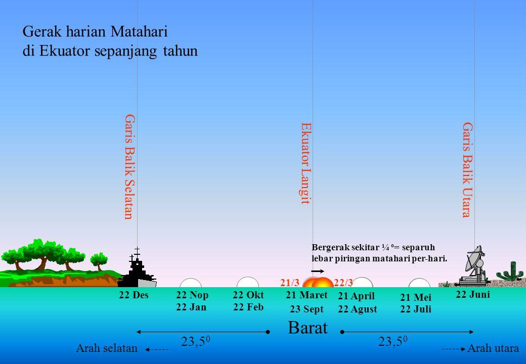  Surabaya Mekah Pada tanggal 27 atau 28 Mei dan 15 atau 16 Juli saat Dzuhur di Mekah dapat dipakai acuan pengamatan bayang-bayang arah kiblat. WIB
