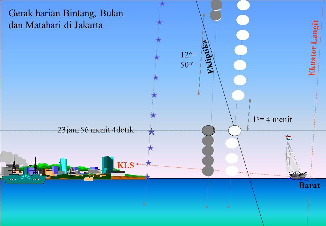 Garis Balik Selatan Ekuator Langit Garis Balik Utara Gerak harian Matahari di Ekuator sepanjang tahun 21/322/3 Bergerak sekitar ¼ o = separuh lebar pi