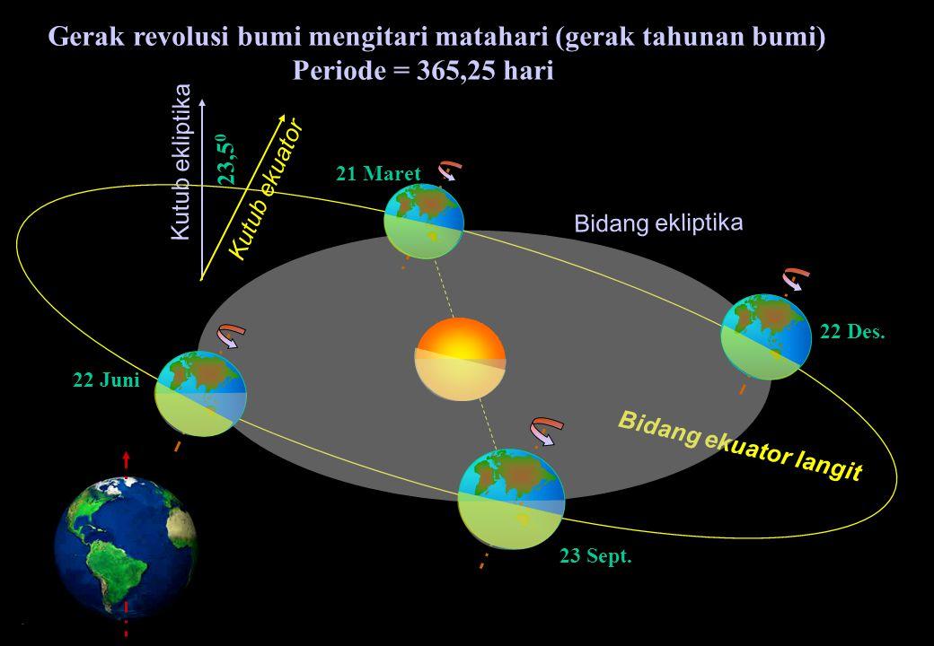 KLS Ekuator Langit Barat 1 o = 4 menit 12 o = 50 m 23jam 56 menit 4detik Gerak harian Bintang, Bulan dan Matahari di Jakarta Ekliptika