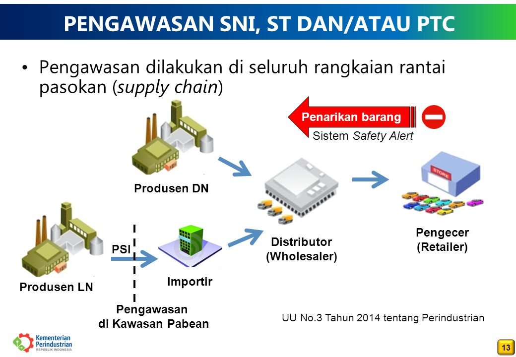 13 PENGAWASAN SNI, ST DAN/ATAU PTC Pengawasan dilakukan di seluruh rangkaian rantai pasokan (supply chain) Produsen DN Importir Distributor (Wholesaler) Pengecer (Retailer) Produsen LN Pengawasan di Kawasan Pabean UU No.3 Tahun 2014 tentang Perindustrian Penarikan barang Sistem Safety Alert PSI