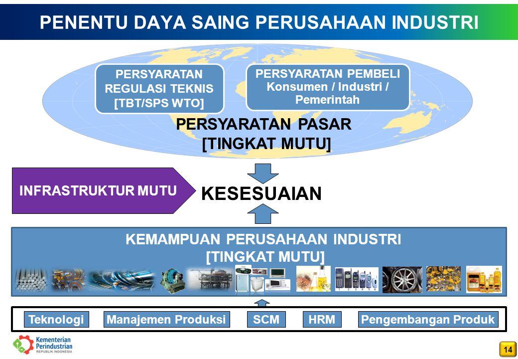 14 PENENTU DAYA SAING PERUSAHAAN INDUSTRI PERSYARATAN PASAR [TINGKAT MUTU] PERSYARATAN REGULASI TEKNIS [TBT/SPS WTO] PERSYARATAN PEMBELI Konsumen / Industri / Pemerintah KEMAMPUAN PERUSAHAAN INDUSTRI [TINGKAT MUTU] KESESUAIAN TeknologiManajemen ProduksiSCMHRMPengembangan Produk INFRASTRUKTUR MUTU