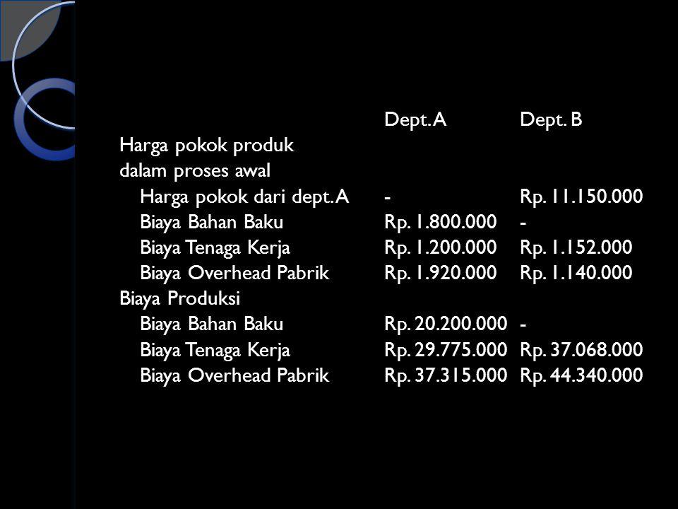 Dept. ADept. B Harga pokok produk dalam proses awal Harga pokok dari dept. A-Rp. 11.150.000 Biaya Bahan BakuRp. 1.800.000- Biaya Tenaga KerjaRp. 1.200