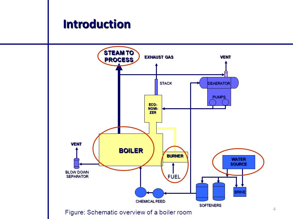 4 Introduction BURNER WATER SOURCE BRINE SOFTENERS CHEMICAL FEED FUEL BLOW DOWN SEPARATOR VENT VENT EXHAUST GAS STEAM TO PROCESS STACK DEAERATOR PUMPS Figure: Schematic overview of a boiler room BOILER ECO- NOMI- ZER