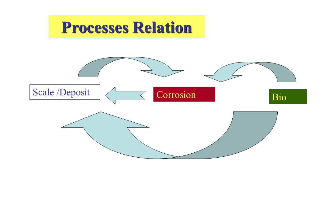 MICROBIO CORROSION SCALE FOULING Problem di Sistem Pendingin Terbuka