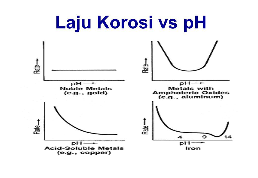 Faktor-faktor yang Mempengaruhi Laju Korosi pH Temperatur (2x setiap peningkatan 10 0 C) Oksidator (chlorine; etc) Laju alir air Ion-ion agresif (Cl -, SO 4 = ; dll) Ukuran katoda dan anoda Jenis logam