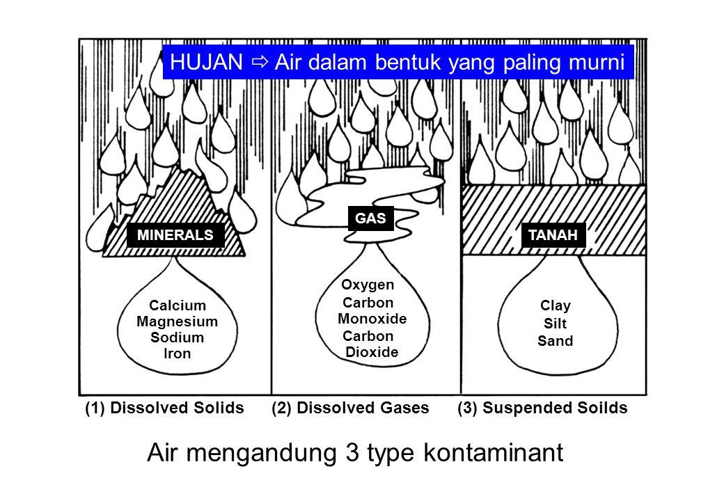 Air mengandung 3 type kontaminant MINERALS GAS TANAH Calcium Magnesium Sodium Iron Oxygen Carbon Monoxide Carbon Dioxide Clay Silt Sand (1) Dissolved Solids(2) Dissolved Gases(3) Suspended Soilds HUJAN  Air dalam bentuk yang paling murni