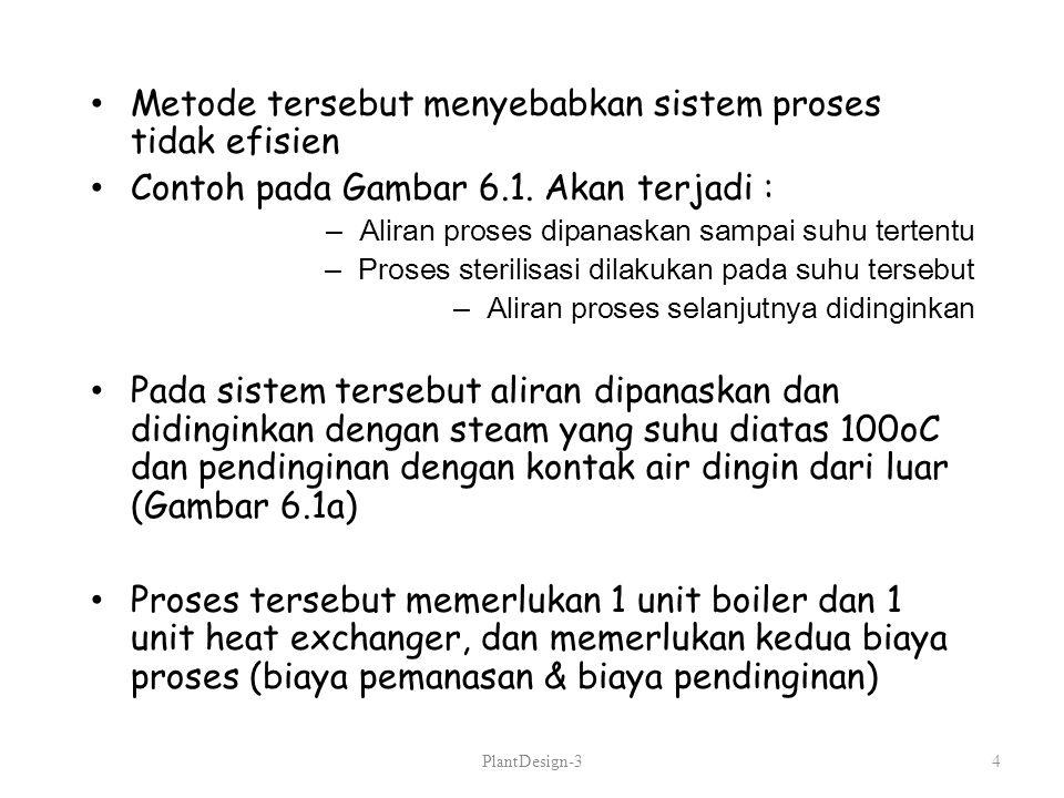 Metode tersebut menyebabkan sistem proses tidak efisien Contoh pada Gambar 6.1. Akan terjadi : –Aliran proses dipanaskan sampai suhu tertentu –Proses