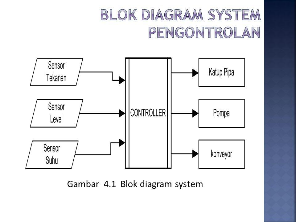 Gambar 4.1 Blok diagram system