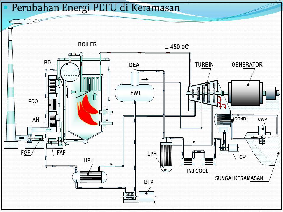 Perubahan Energi PLTU di Keramasan FWT LPH BFP CP SUNGAI KERAMASAN TURBINGENERATOR COND. CWP BOILER HPH FAF FGF ECO INJ COOL DEA BD AH ± 450 0 C