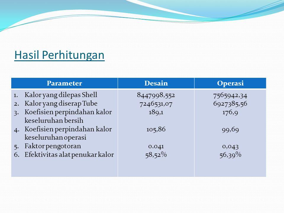 Hasil Perhitungan ParameterDesainOperasi 1.Kalor yang dilepas Shell 2.Kalor yang diserap Tube 3.Koefisien perpindahan kalor keseluruhan bersih 4.Koefi