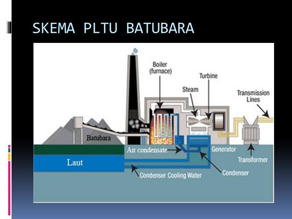 Sistim Kerja PLTU Batu bara :  1.Turbine & Generator  2.
